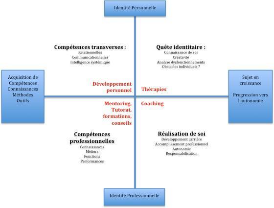 Coaching vs therapie